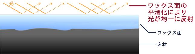 ウルトラフロアケア・システムによるフロア管理