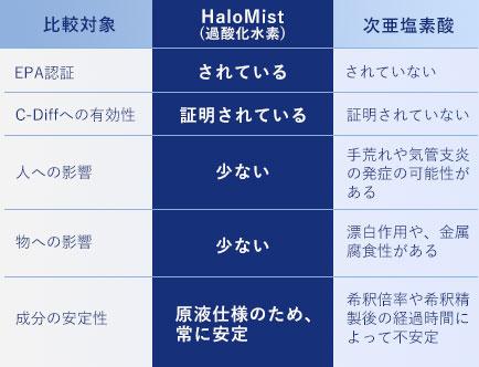 過酸化水素と次亜塩素酸の比較