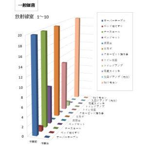 付着菌検査結果グラフ