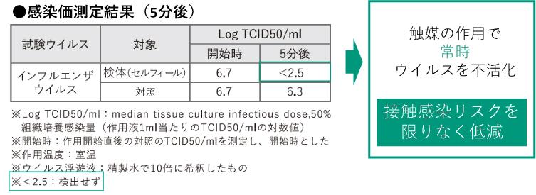 感染価測定結果
